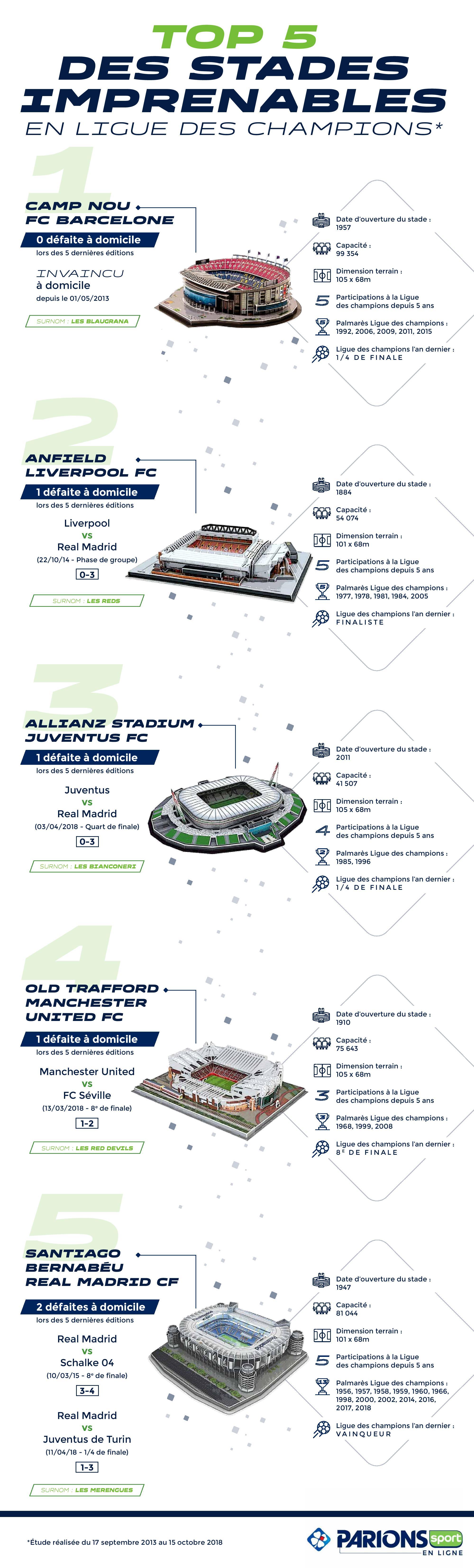 Infographie Top 5 des stades imprenables